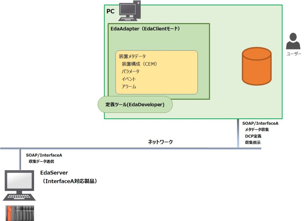 EDA/Client(Interface-A)