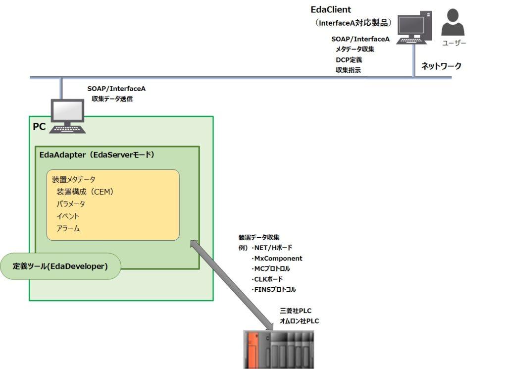 EDA/Server(Interface-A)