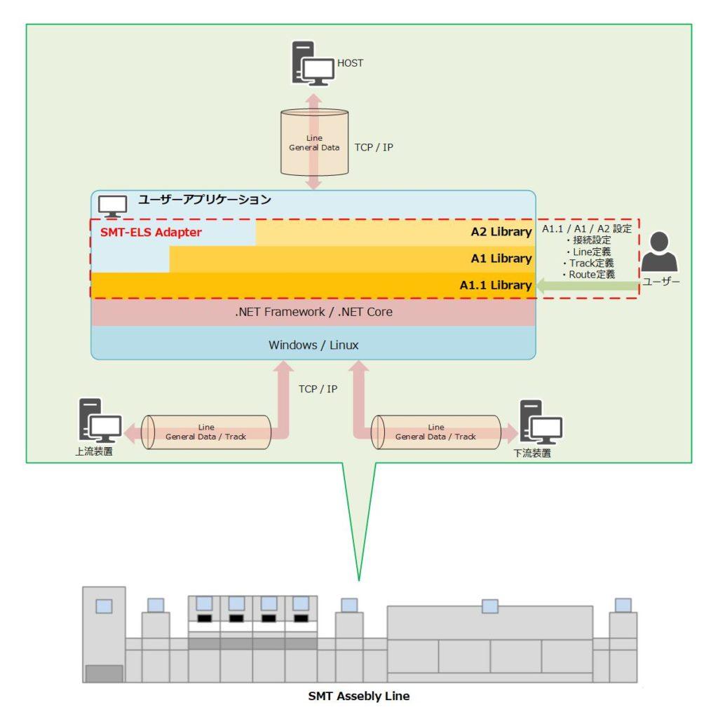 SEMI SMT-ELS(SEMI A1.1/A1/A2)